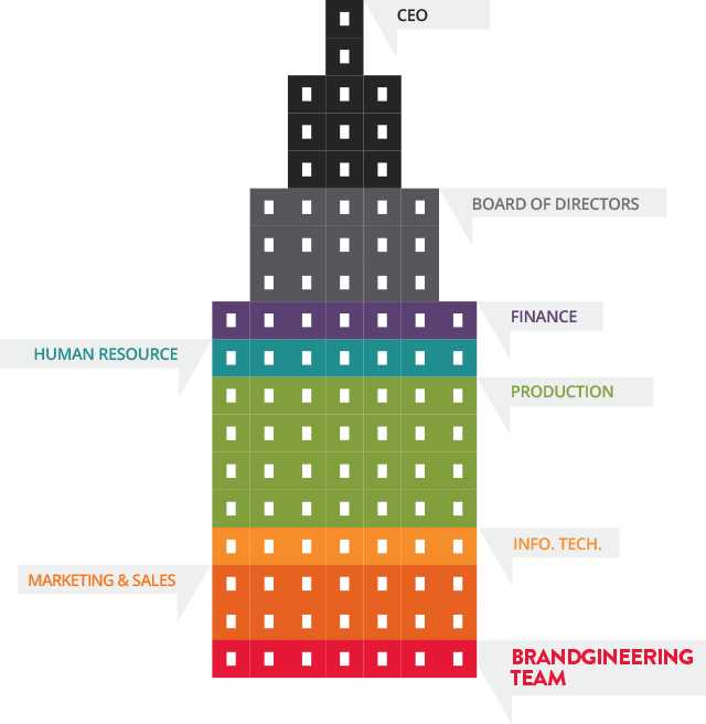 brangineering-foundation