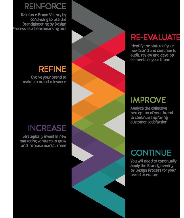 phase-5-steps